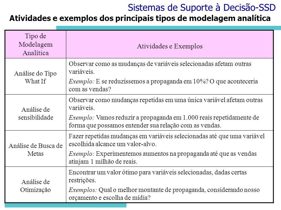 Sistemas de Suporte à Decisão-SSD Atividades e exemplos dos principais tipos de modelagem analítica Tipo de Modelagem Analítica Atividades e Exemplos