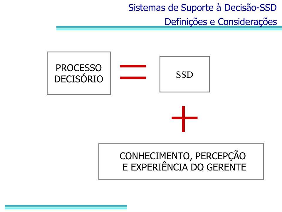 Sistemas de Suporte à Decisão-SSD Definições e Considerações PROCESSO DECISÓRIO SSD CONHECIMENTO, PERCEPÇÃO E EXPERIÊNCIA DO GERENTE
