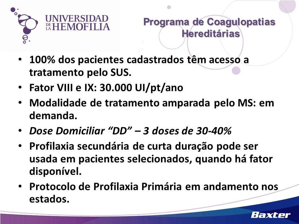 Programa de Coagulopatias Hereditárias 100% dos pacientes cadastrados têm acesso a tratamento pelo SUS. Fator VIII e IX: 30.000 UI/pt/ano Modalidade d