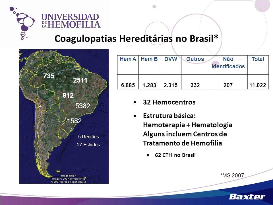 Coagulopatias Hereditárias no Brasil* 32 Hemocentros Estrutura básica: Hemoterapia + Hematologia Alguns incluem Centros de Tratamento de Hemofilia 62