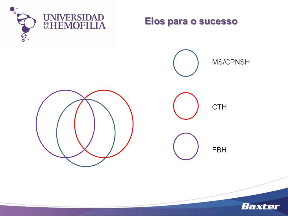 MS/CPNSH CTH FBH Elos para o sucesso