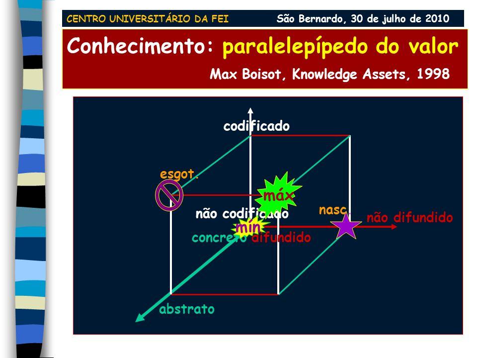 Conhecimento como mercadoria: dimensões concreto abstrato não-codificado codificado difundido não-difundido 0% 100% CENTRO UNIVERSITÁRIO DA FEI São Be