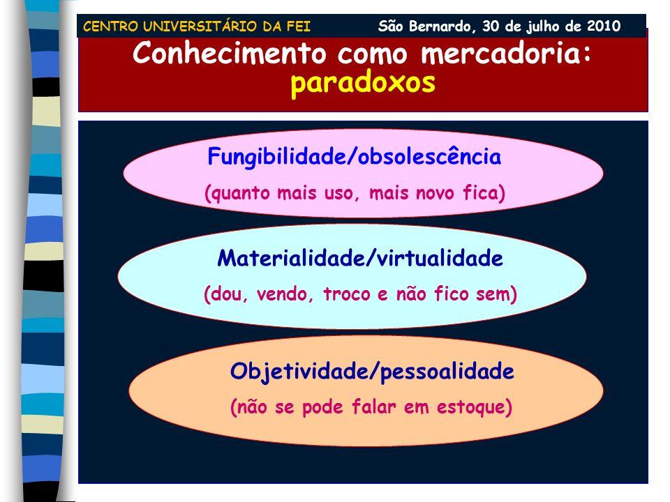 Conhecimento: paralelepípedo do valor Max Boisot, Knowledge Assets, 1998 concreto não codificado codificado difundido não difundido máx mín nasc. esgo