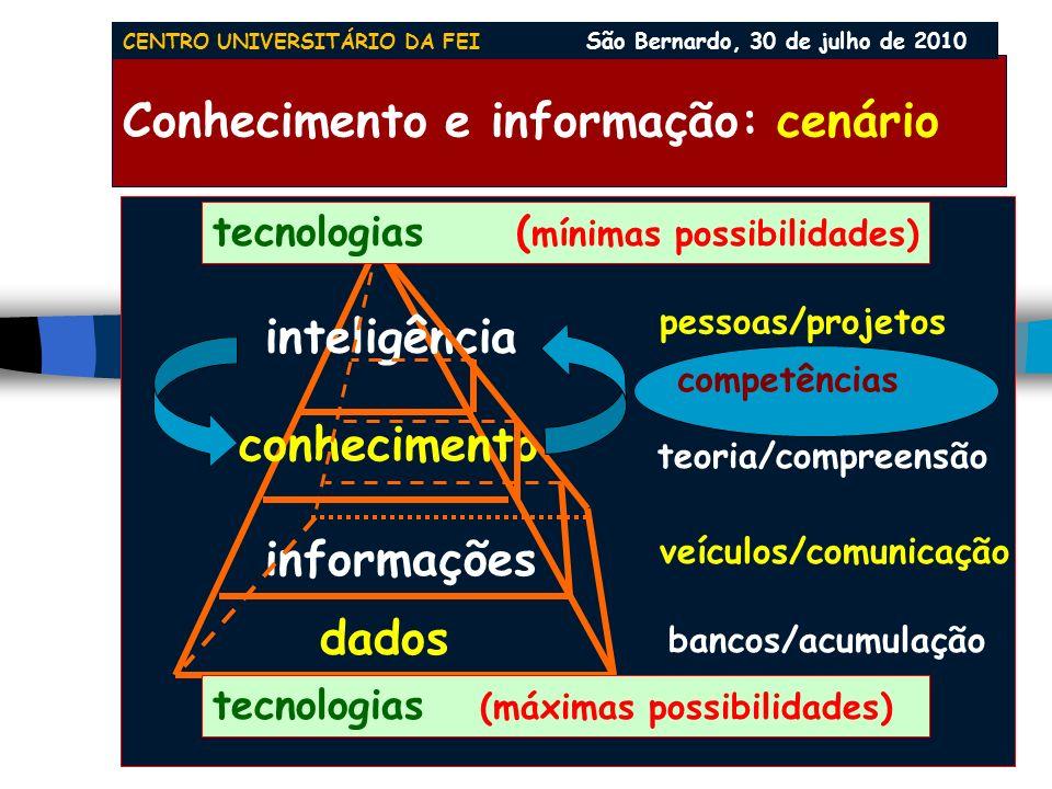 Conhecimento e informação: cenário dados informações conhecimento inteligência bancos/acumulação veículos/comunicação teoria/compreensão pessoas/projetos tecnologias (máximas possibilidades) tecnologias ( mínimas possibilidades) competências CENTRO UNIVERSITÁRIO DA FEI São Bernardo, 30 de julho de 2010