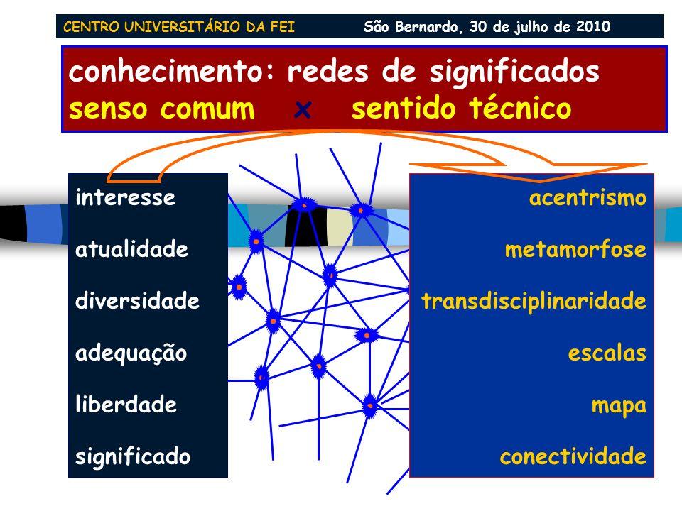 conhecimento: redes de significados senso comum x sentido técnico interesse atualidade diversidade adequação liberdade significado acentrismo metamorfose transdisciplinaridade escalas mapa conectividade CENTRO UNIVERSITÁRIO DA FEI São Bernardo, 30 de julho de 2010
