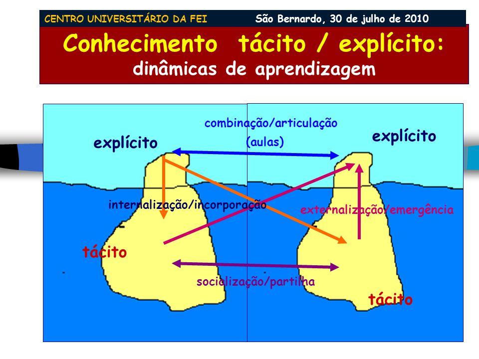 Conhecimento: tácito x explícito (Michael Polanyi - Personal Knowledge - The Tacit Dimension- 1957) explícito tácito educação formal cultura valores d