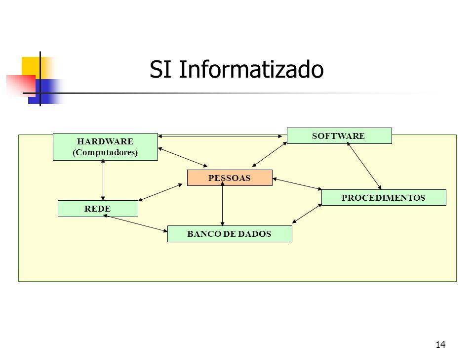 14 HARDWARE (Computadores) PESSOAS BANCO DE DADOS SOFTWARE PROCEDIMENTOS REDE SI Informatizado
