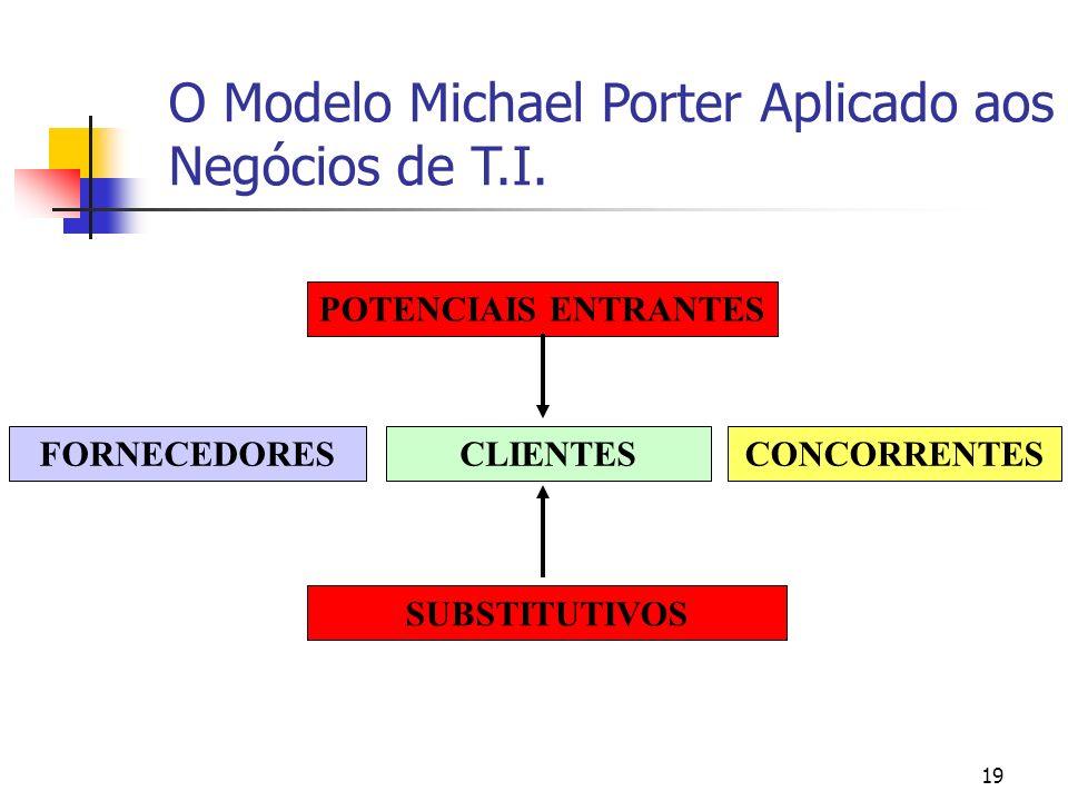 19 O Modelo Michael Porter Aplicado aos Negócios de T.I. CLIENTES SUBSTITUTIVOS FORNECEDORESCONCORRENTES POTENCIAIS ENTRANTES