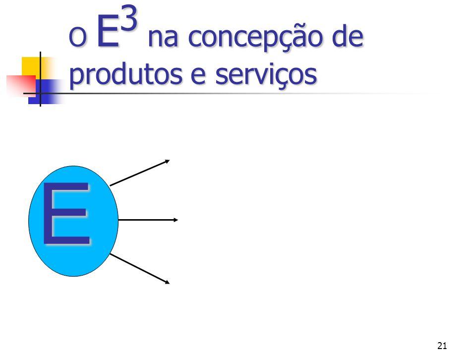 21 O E 3 na concepção de produtos e serviços E
