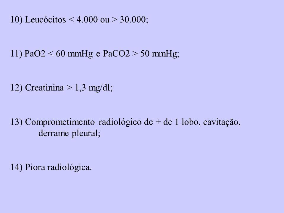 10) Leucócitos 30.000; 11) PaO2 50 mmHg; 12) Creatinina > 1,3 mg/dl; 13) Comprometimento radiológico de + de 1 lobo, cavitação, derrame pleural; 14) P