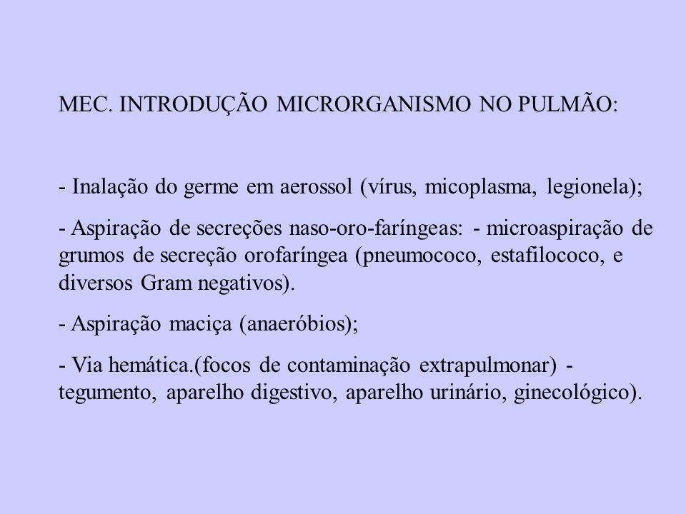 MEC. INTRODUÇÃO MICRORGANISMO NO PULMÃO: - Inalação do germe em aerossol (vírus, micoplasma, legionela); - Aspiração de secreções naso-oro-faríngeas: