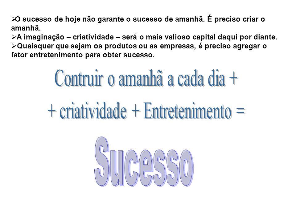 O sucesso de hoje não garante o sucesso de amanhã. É preciso criar o amanhã. A imaginação – criatividade – será o mais valioso capital daqui por diant