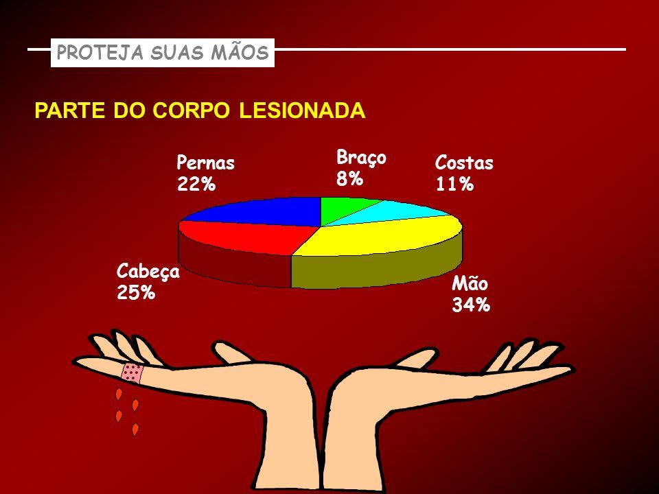 PARTE DO CORPO LESIONADA Pernas 22% Braço 8% Costas 11% Mão 34% Cabeça 25% PROTEJA SUAS MÃOS