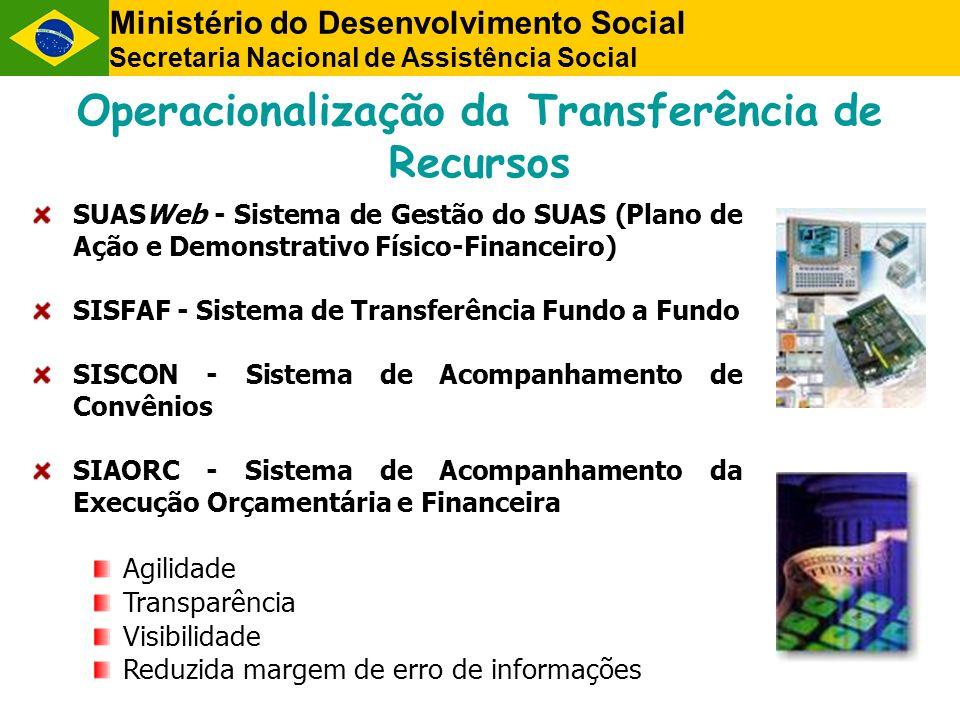 Operacionalização da Transferência de Recursos SUASWeb - Sistema de Gestão do SUAS (Plano de Ação e Demonstrativo Físico-Financeiro) SISFAF - Sistema