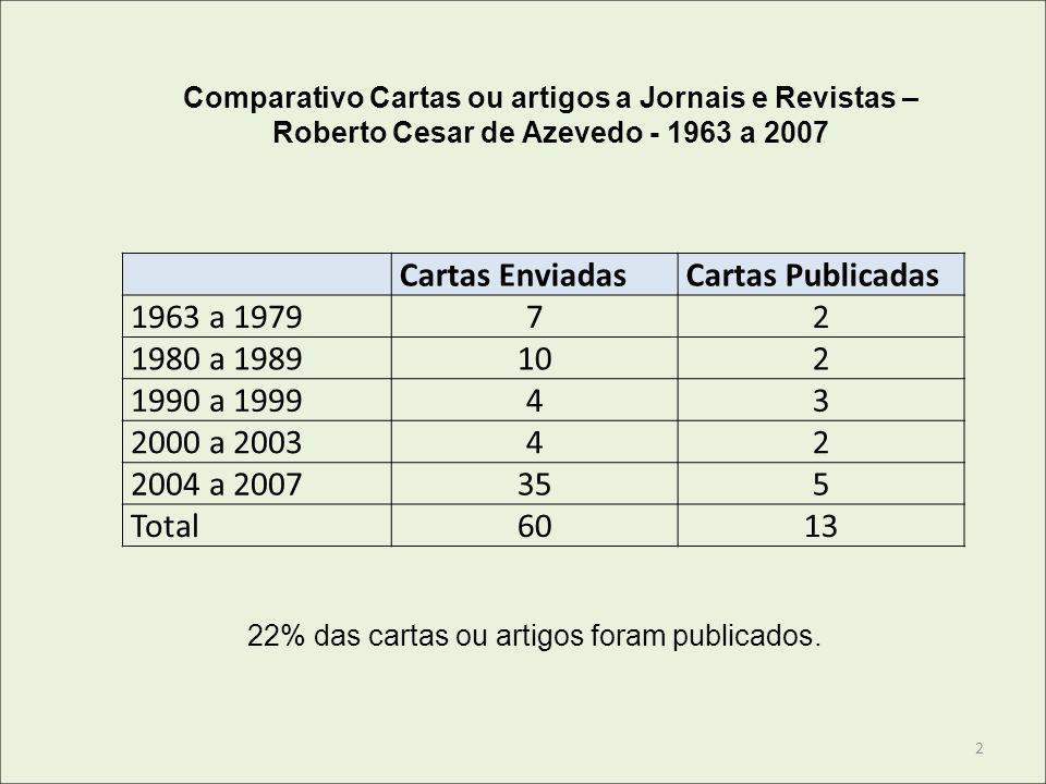 Cartas EnviadasCartas Publicadas 1963 a 197972 1980 a 1989102 1990 a 199943 2000 a 200342 2004 a 2007355 Total6013 Comparativo Cartas ou artigos a Jor