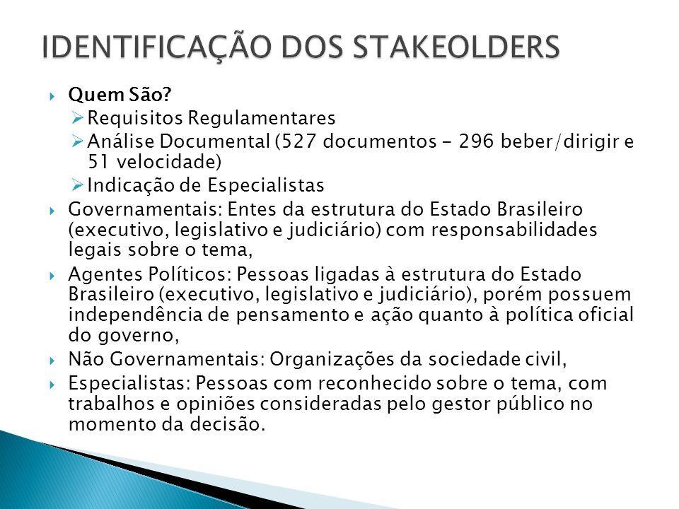 Quem São? Requisitos Regulamentares Análise Documental (527 documentos - 296 beber/dirigir e 51 velocidade) Indicação de Especialistas Governamentais: