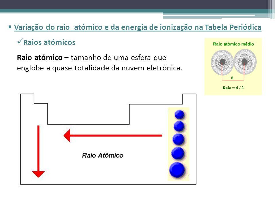 Variação do raio atómico e da energia de ionização na Tabela Periódica Raio atómico – tamanho de uma esfera que englobe a quase totalidade da nuvem el