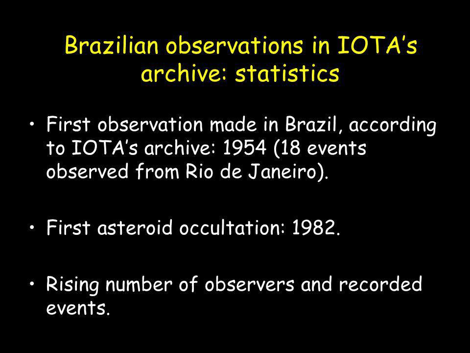 Brazilian observations in IOTAs archive: statistics First observation made in Brazil, according to IOTAs archive: 1954 (18 events observed from Rio de