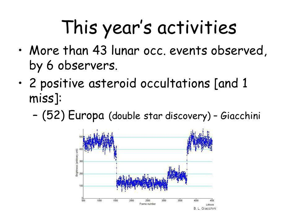 This years activities More than 43 lunar occ. events observed, by 6 observers. 2 positive asteroid occultations [and 1 miss]: –(52) Europa (double sta