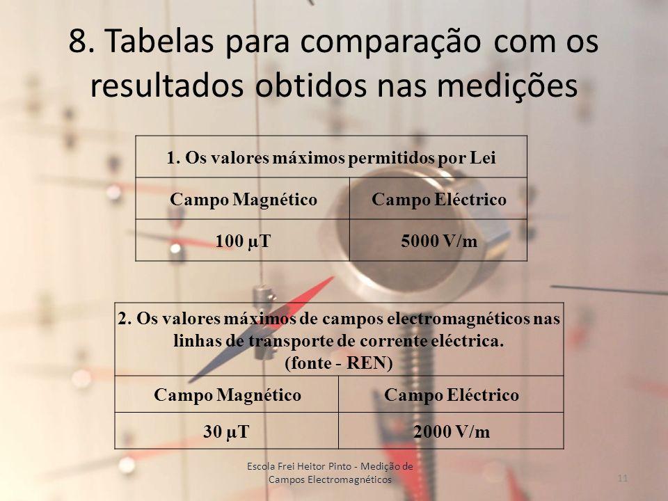 8. Tabelas para comparação com os resultados obtidos nas medições 1. Os valores máximos permitidos por Lei Campo MagnéticoCampo Eléctrico 100 µT5000 V