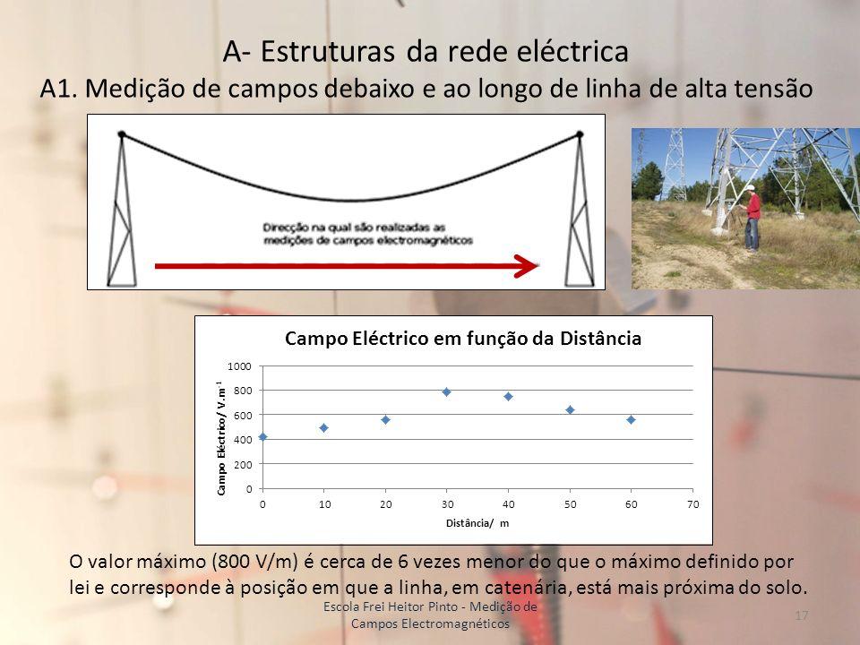 A- Estruturas da rede eléctrica A1. Medição de campos debaixo e ao longo de linha de alta tensão O valor máximo (800 V/m) é cerca de 6 vezes menor do