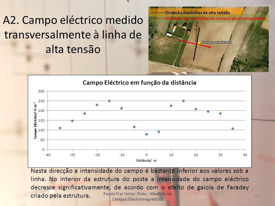 A2. Campo eléctrico medido transversalmente à linha de alta tensão ----------Direcção das linhas de alta tensão ----------Direcção das medições de cam