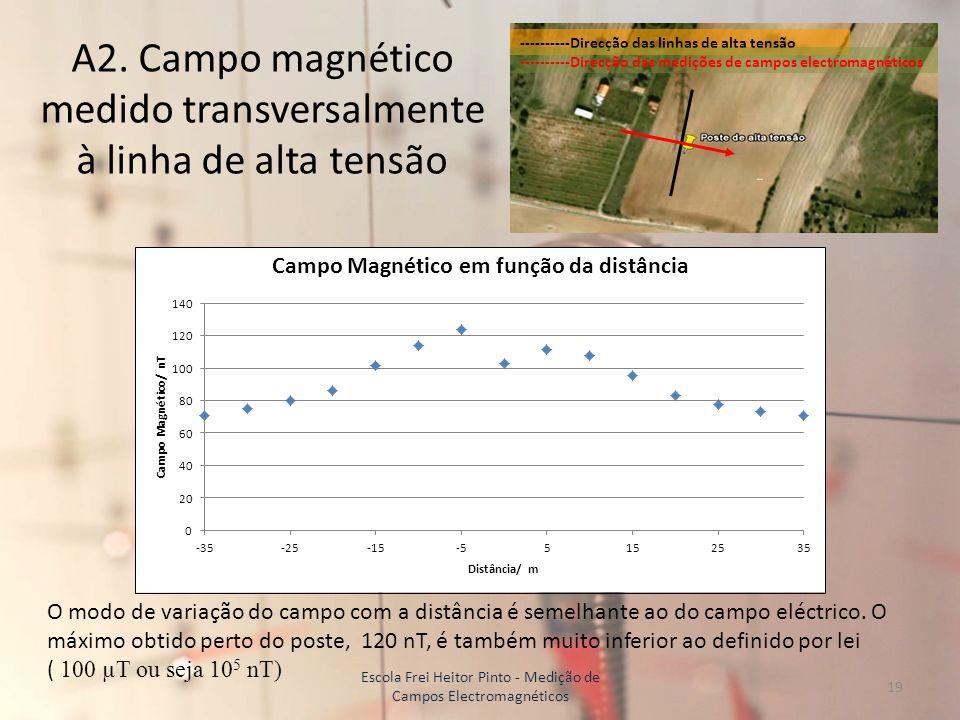 A2. Campo magnético medido transversalmente à linha de alta tensão ----------Direcção das linhas de alta tensão ----------Direcção das medições de cam