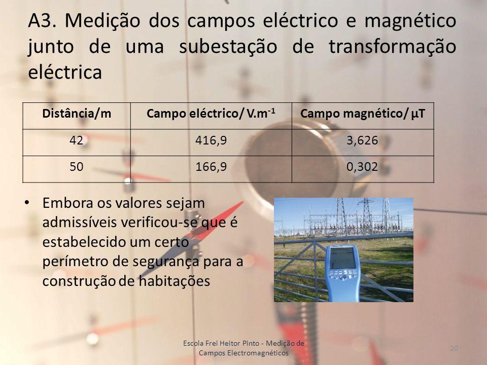 A3. Medição dos campos eléctrico e magnético junto de uma subestação de transformação eléctrica Distância/mCampo eléctrico/ V.m -1 Campo magnético/ μT