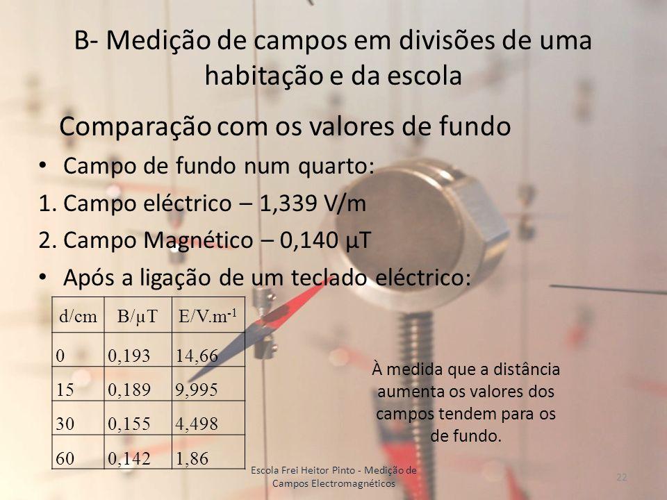 B- Medição de campos em divisões de uma habitação e da escola d/cmB/µTE/V.m -1 00,19314,66 150,1899,995 300,1554,498 600,1421,86 À medida que a distân