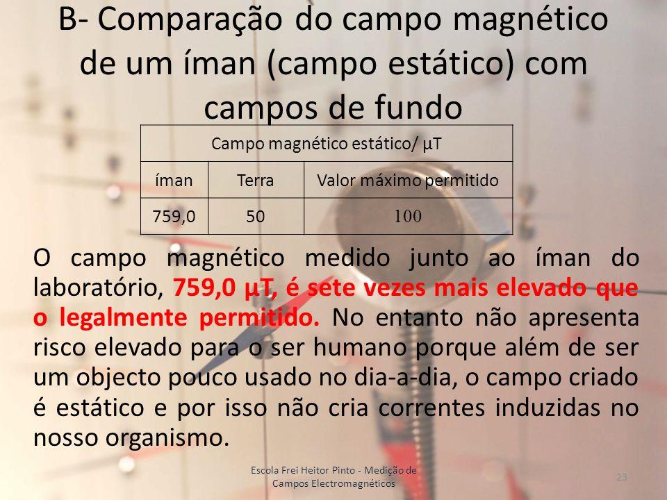 B- Comparação do campo magnético de um íman (campo estático) com campos de fundo O campo magnético medido junto ao íman do laboratório, 759,0 µT, é se