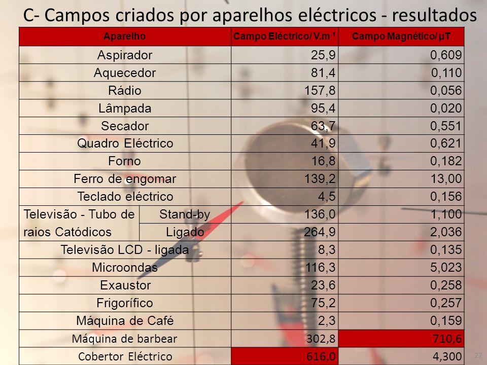 C- Campos criados por aparelhos eléctricos - resultados AparelhoCampo Eléctrico/ V.m -1 Campo Magnético/ µT Aspirador 25,90,609 Aquecedor 81,40,110 Rá