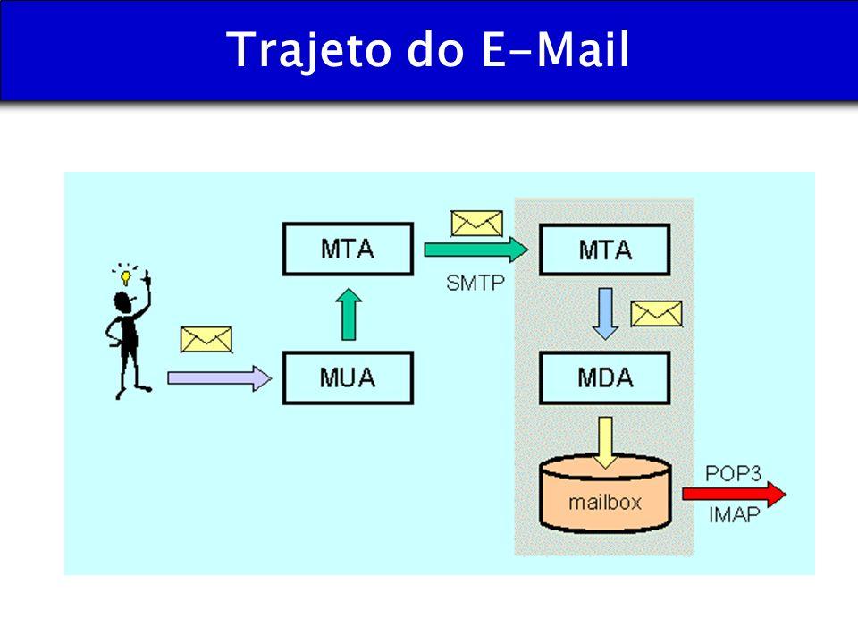 Trajeto do E-Mail