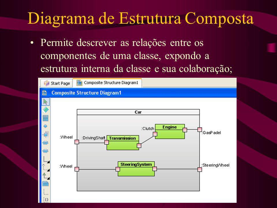 Diagrama de Estrutura Composta Permite descrever as relações entre os componentes de uma classe, expondo a estrutura interna da classe e sua colaboraç