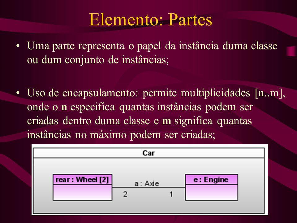 Elemento: Partes Uma parte representa o papel da instância duma classe ou dum conjunto de instâncias; Uso de encapsulamento: permite multiplicidades [