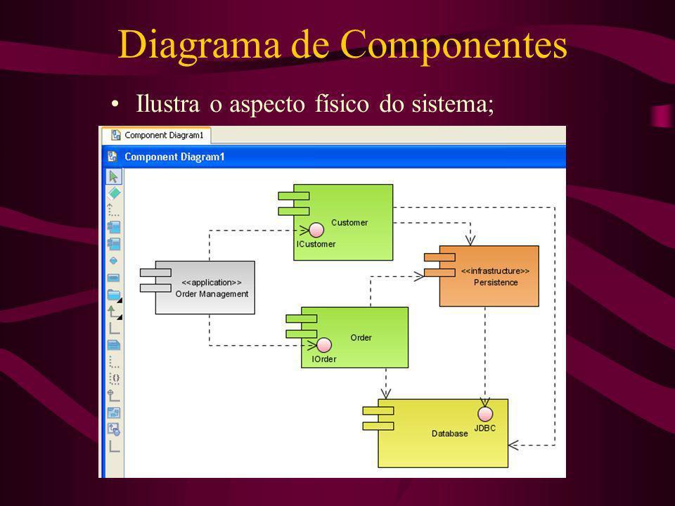 Diagrama de Componentes Ilustra o aspecto físico do sistema;