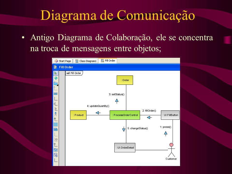 Diagrama de Comunicação Antigo Diagrama de Colaboração, ele se concentra na troca de mensagens entre objetos;
