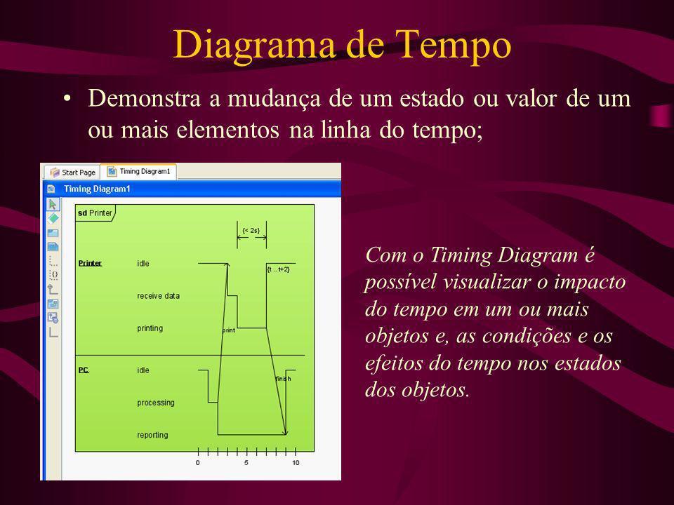 Diagrama de Tempo Demonstra a mudança de um estado ou valor de um ou mais elementos na linha do tempo; Com o Timing Diagram é possível visualizar o im