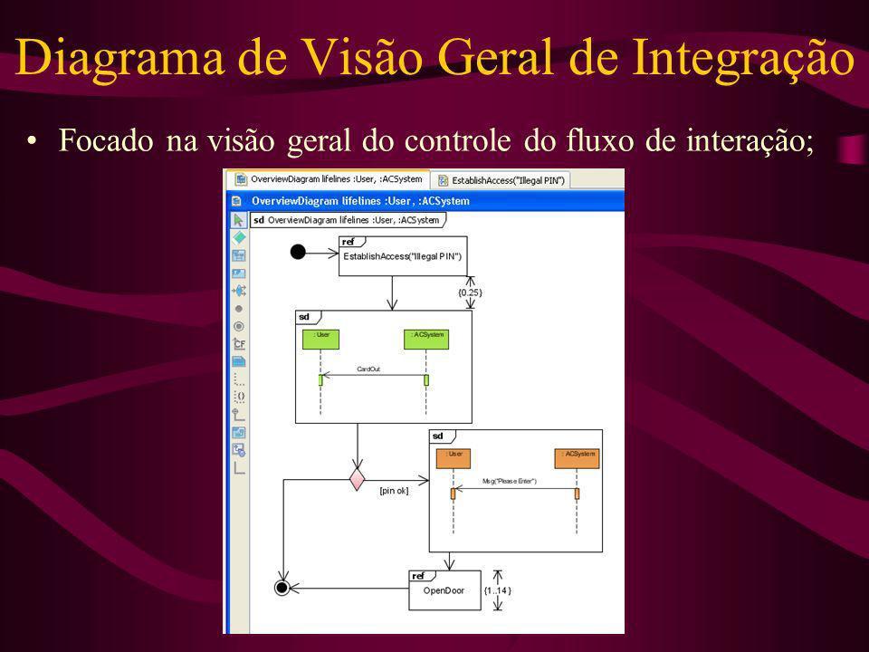 Diagrama de Visão Geral de Integração Focado na visão geral do controle do fluxo de interação;
