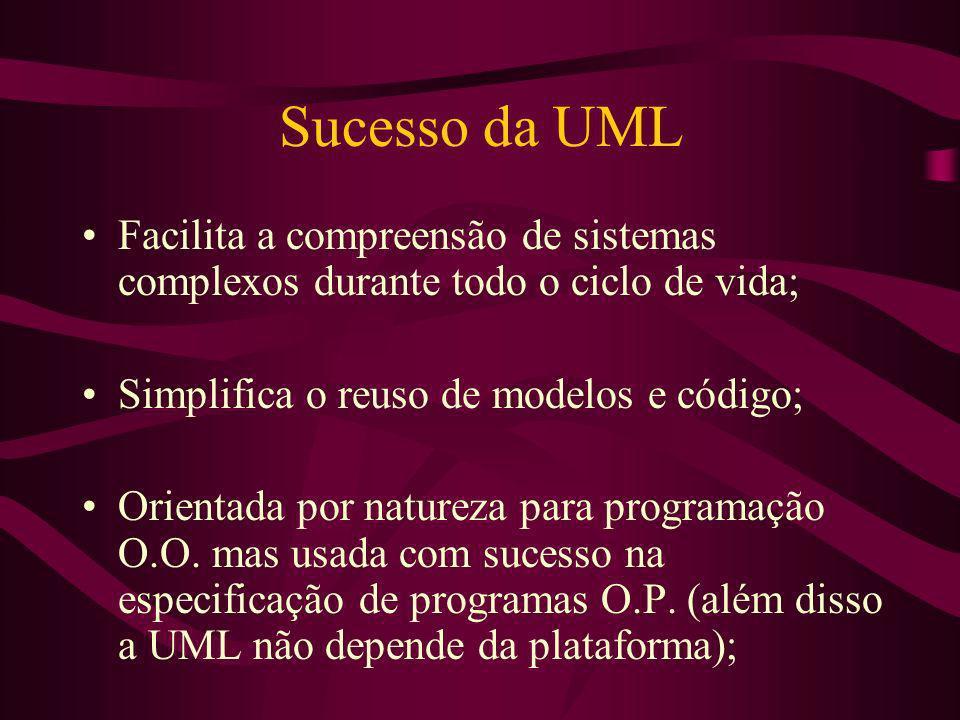 Sucesso da UML Facilita a compreensão de sistemas complexos durante todo o ciclo de vida; Simplifica o reuso de modelos e código; Orientada por nature