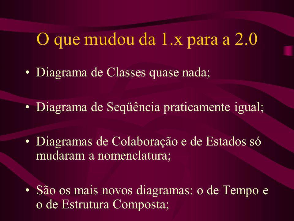 O que mudou da 1.x para a 2.0 Diagrama de Classes quase nada; Diagrama de Seqüência praticamente igual; Diagramas de Colaboração e de Estados só mudar