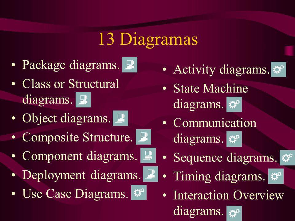Diagrama de Pacotes Reflete a organização de pacotes; Principal utilidade é a de organizar os diagramas de classes e de casos de uso; Representado graficamente como uma pasta, deve sempre ter o nome do pacote na parte superior.
