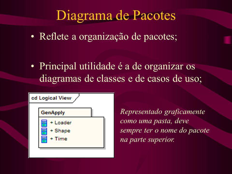 Diagrama de Pacotes Reflete a organização de pacotes; Principal utilidade é a de organizar os diagramas de classes e de casos de uso; Representado gra