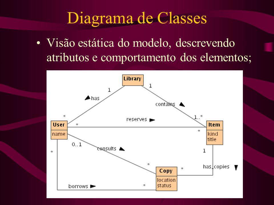 Diagrama de Classes Visão estática do modelo, descrevendo atributos e comportamento dos elementos;