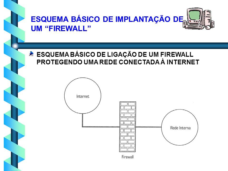 16 O que um Firewall pode fazer.