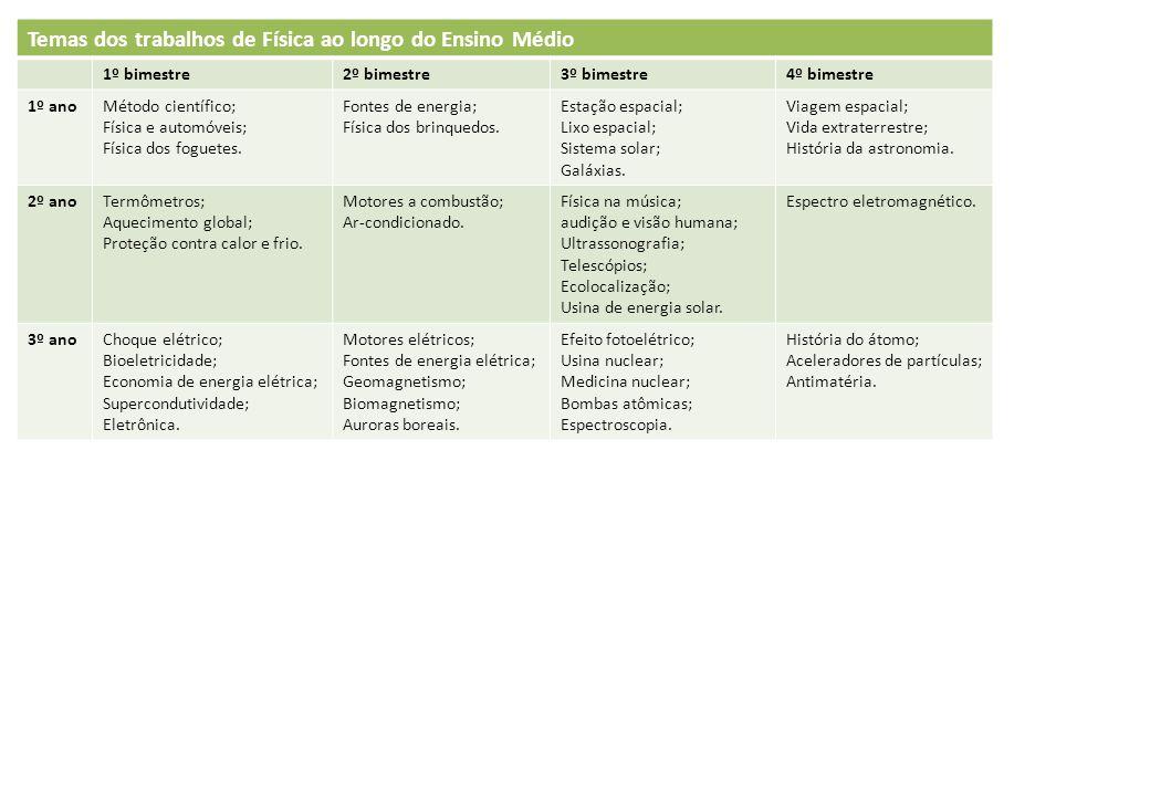 Temas dos trabalhos de Física ao longo do Ensino Médio 1º bimestre2º bimestre3º bimestre4º bimestre 1º anoMétodo científico; Física e automóveis; Físi