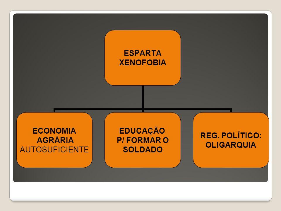 ESPARTA XENOFOBIA ECONOMIA AGRÁRIA AUTOSUFICIENTE EDUCAÇÃO P/ FORMAR O SOLDADO REG. POLÍTICO: OLIGARQUIA