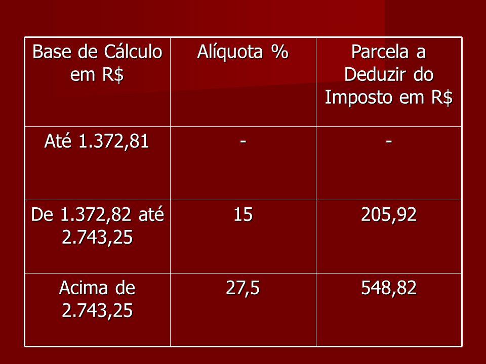 Base de Cálculo em R$ Alíquota % Parcela a Deduzir do Imposto em R$ Até 1.372,81 -- De 1.372,82 até 2.743,25 15205,92 Acima de 2.743,25 27,5548,82