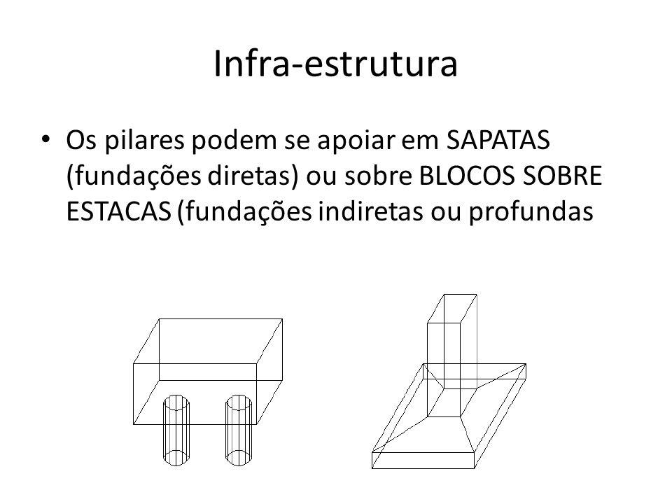 Infra-estrutura Os pilares podem se apoiar em SAPATAS (fundações diretas) ou sobre BLOCOS SOBRE ESTACAS (fundações indiretas ou profundas