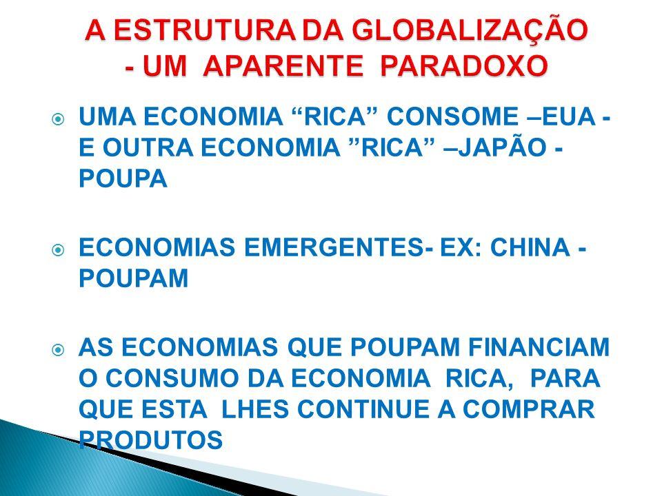 UMA ECONOMIA RICA CONSOME –EUA - E OUTRA ECONOMIA RICA –JAPÃO - POUPA ECONOMIAS EMERGENTES- EX: CHINA - POUPAM AS ECONOMIAS QUE POUPAM FINANCIAM O CON