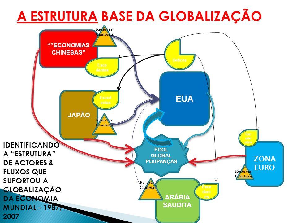 A GLOBALIZAÇÃO CONSOLIDOU-SE NA BASE DE PROFUNDOS DESEQUILÍBRIOS NAS BALANÇAS CORRENTES DAS PRINCIPAIS ECONOMIAS E AS SUCESSIVAS CRISES FINANCEIRAS E CAMBIAIS QUE OCORRERAM DESDE O FINAL DOS ANOS 80 ATÉ 2007 REFORÇARAM ESSA ESTRUTURA GERADORA DE DESEQUILÍBRIOS A INTERROGAÇÃO QUE SE COLOCA É A DE SABER SE A CRISE DE 2007 VAI FORÇAR UMA MUDANÇA NESSA ESTRUTURA A GLOBALIZAÇÃO E OS IMPRESCINDIVEIS DESEQUILIBRIOS